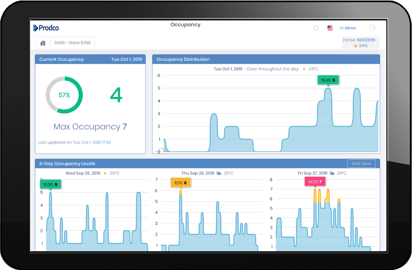 Occupancy Analytics on Ipad